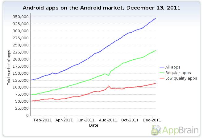 android-market-stats