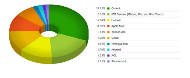 email-windows-marketshare