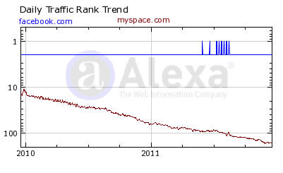 facebook-myspace-traffic-trend