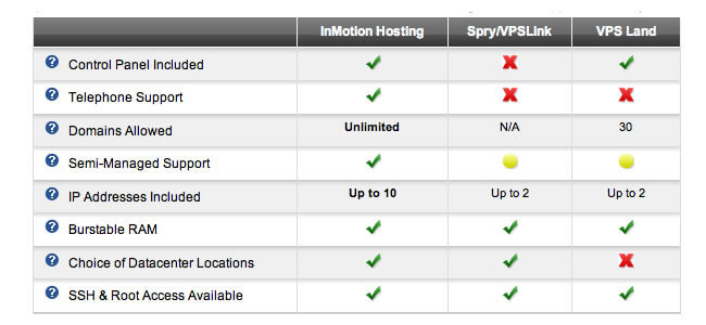 inmotion vps hosting comparison