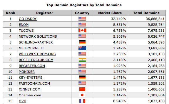 top domain registrars by country