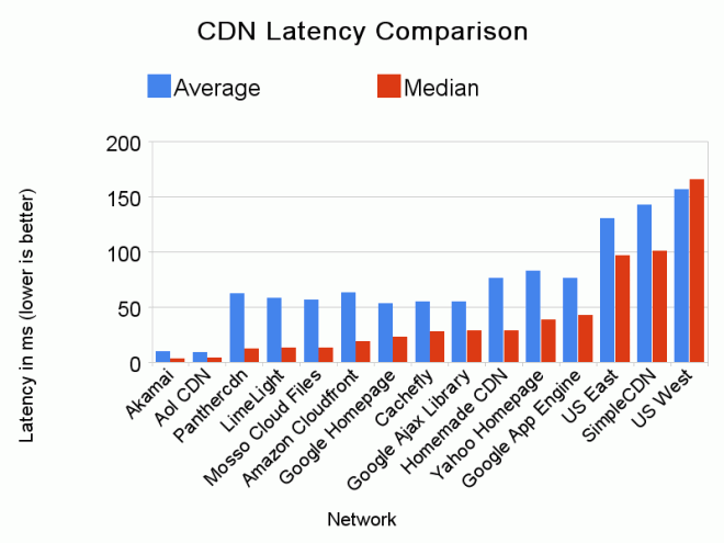 akamai cdn latency comparison