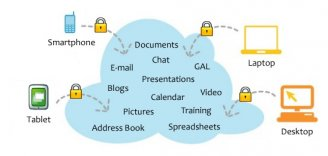 Cloud applications: Your documents, address book, calendar, photos at one place, readily available.