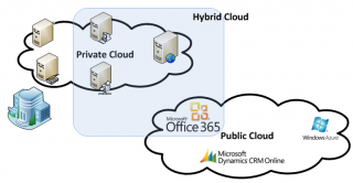 Hybrid Cloud: Best of two worlds