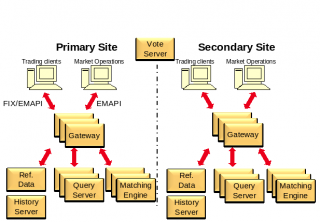 IT System Analysis and Design