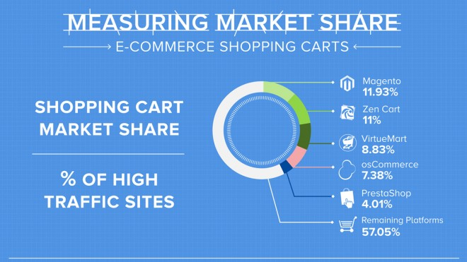 shopping cart market share