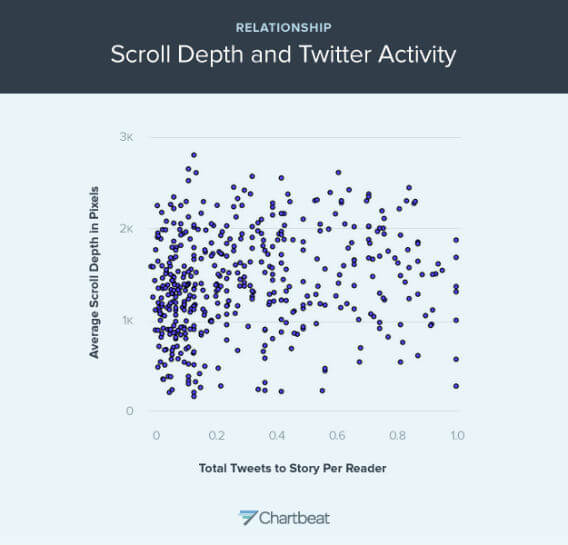 This graph shows the relationship between scroll depth and Tweet