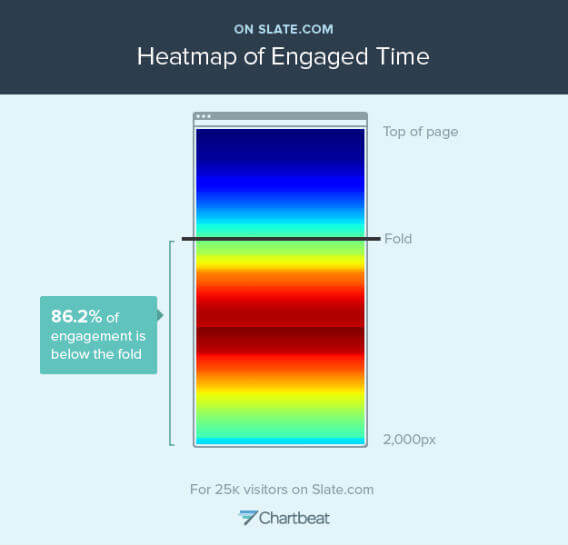 "This ""heatmap"" shows where readers spend time on Slate pages. Th"