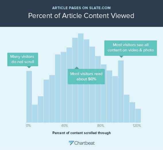 This is a histogram showing how far people scroll through Slate